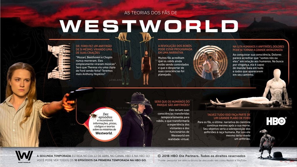 As teorias de Westworld 2ª temporada